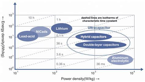 ultra vs supercapacitors технологии суперконденсатора ионистора ultracapacitor ru