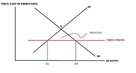 Price Ceiling Below Equilibrium by Microeconomics Analysis Article Housing Price Increase