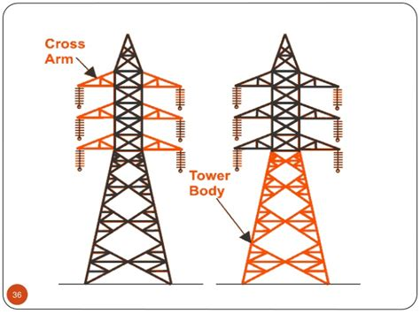 transposition of electrical conductors distribution system 2