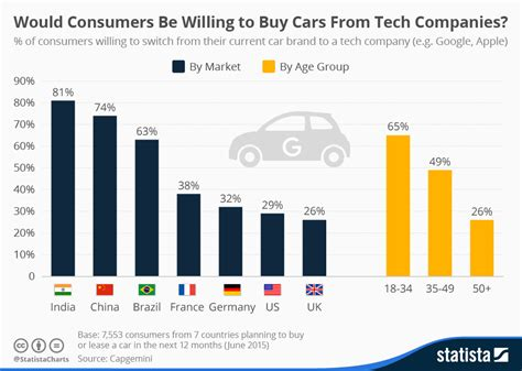 chart would consumers be willing to buy cars from tech companies statista