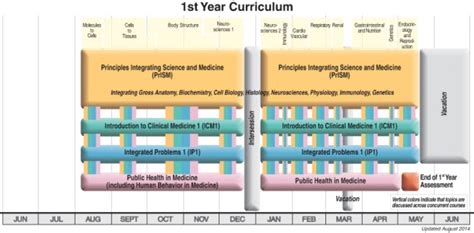 Combined Mph Mba Programs by Curriculum School Of Medicine