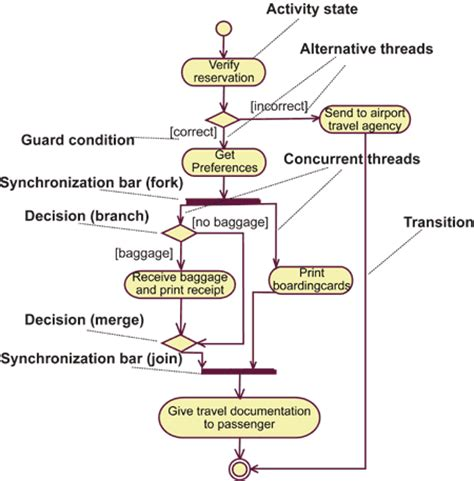 uml workflow uml activity diagram of the development process uml free