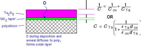 tantalum oxide capacitor tantalum oxide
