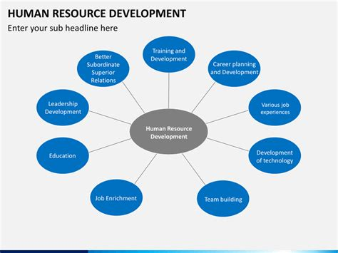 Human Resource Development Powerpoint Template Sketchbubble Human Resources Powerpoint Template