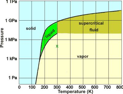 water phase diagram calculator water phase diagram