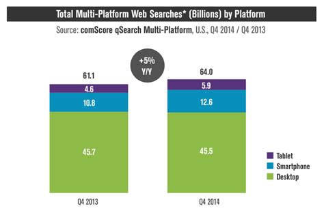 Search Now It S Official Says More Searches Now On Mobile Than On Desktop