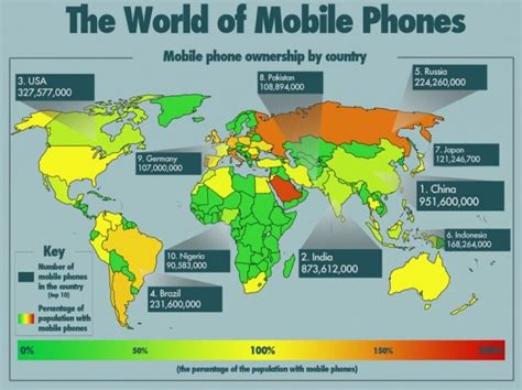 how many cell phones are in the world 5 educational trends for 2013 e moderation station