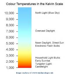 lighting color temperature colour temperature chart
