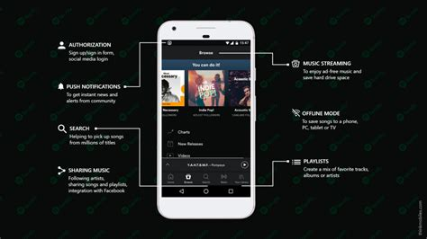spotify mobile cost make an app like spotify cost features and tech stack
