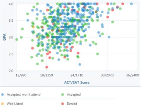 California State Los Angeles Mba Requirements by 23 Best Images About Csu Acceptance Graphs On