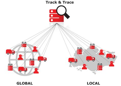 Rack Trace by Track And Trace Norsk Global