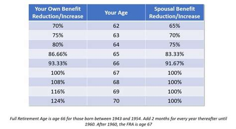 social security benefits table social security spousal benefits what to about the
