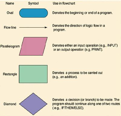 algorithm and flowchart for c programs welcome to the world of learning algorithms flowchart