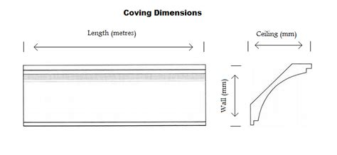 Cornice Lengths Measuring For Coving And Cornice Decorative Designs