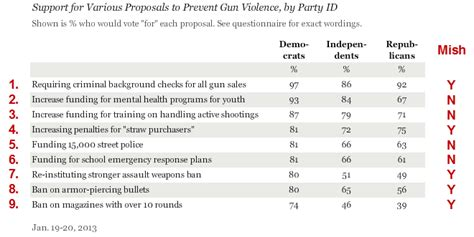 not requiring background check gallup poll on obama s proposals to address gun violence