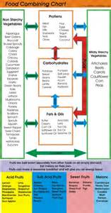 food combining chart food combining diet