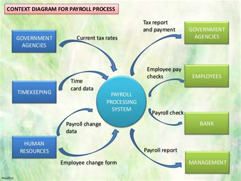 payroll process flowchart how does payroll process work with flow chart financial