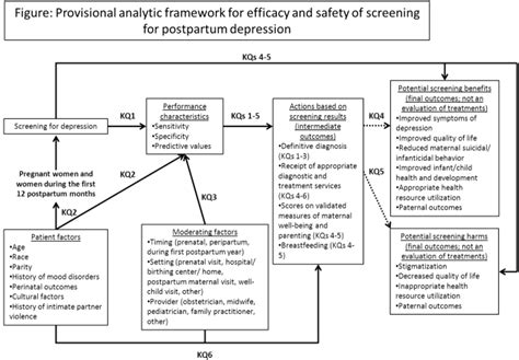 nursing diagnosis for postpartum c section patient efficacy and safety of screening for postpartum depression