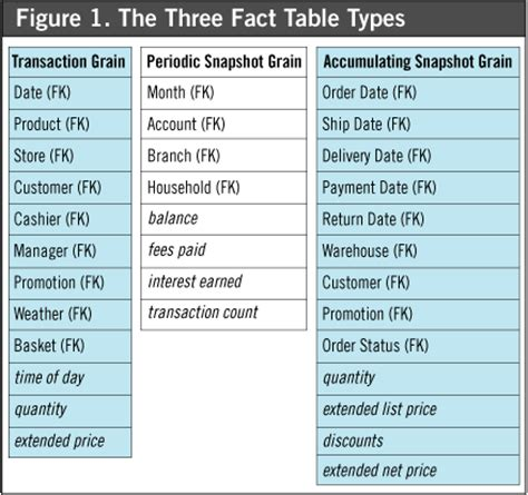 What Is A Fact Table by Kimball Groupfact Tables Kimball