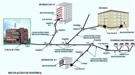 cableado fibra optica en casa redes de fibra optica itelsis