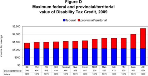 Tax Credit Form For Disability A Basic Income Plan For Canadians With Severe Disabilities Council Of Canadians With Disabilities