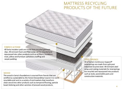 works to divert food waste mattresses from