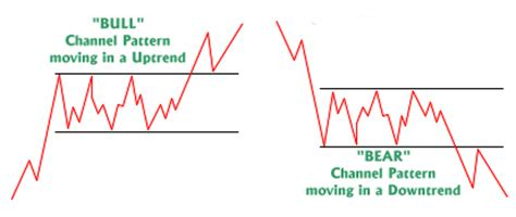 stock pattern channel channel formation