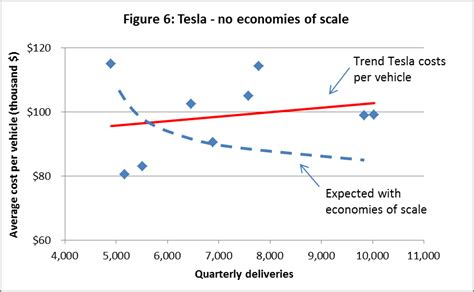 Average Tesla Price Tesla S Mode Of Pricing Tesla Motors Nasdaq Tsla