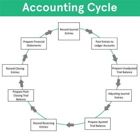 Accounting Cycle Steps Flow Chart Exle How To Use Explanation Accounting Flow Statement Template