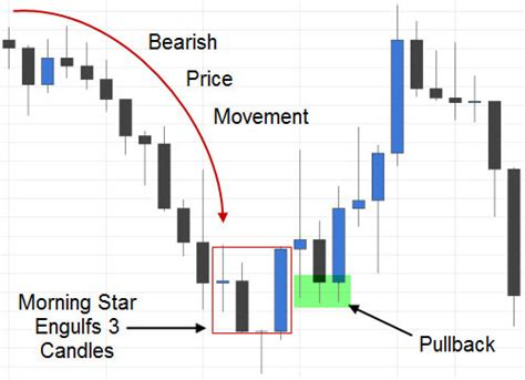 candlestick pattern morning star forex price action trading course interview with rens a