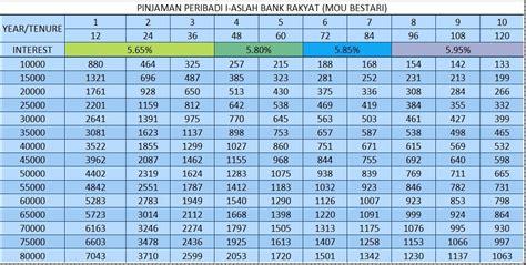 jadual pinjaman peribadi bank rakyat pembiayaan peribadi bank dan koperasi pembiayaan islamik