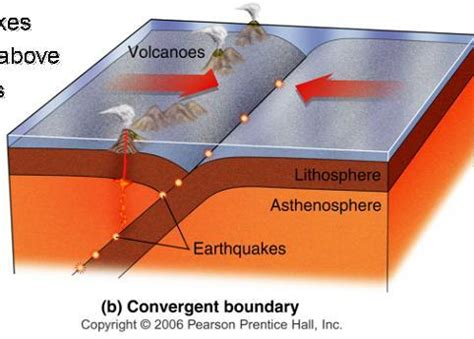 convergent boundary diagram class 1 for geology earth science 5 with knittle at