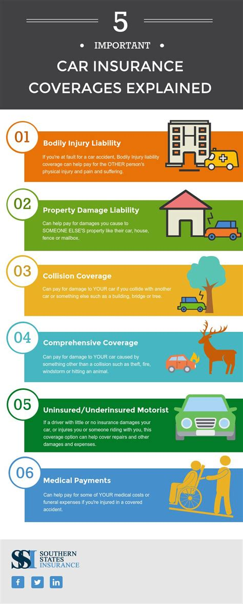 Coverage Car Insurance by 5 Important Car Insurance Coverages Explained Infographic