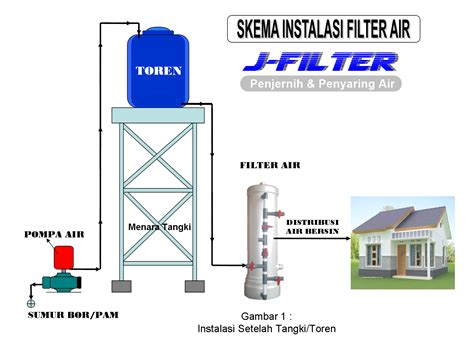 instalasi kapasitor pompa air 28 images skema pemasangan water flow switch jakarta piranti