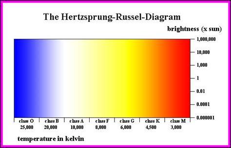 what is the definition of hertzsprung diagram astrophysics balkcracker apps