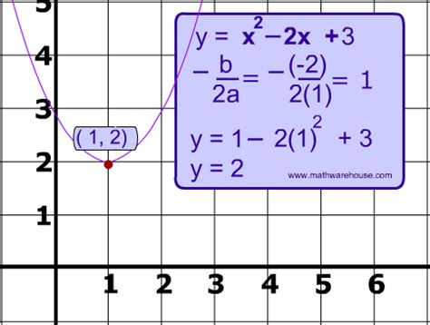 vertex of a parabola explained with pictures and