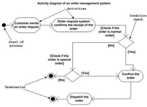 how to draw statechart diagram uml activity diagrams