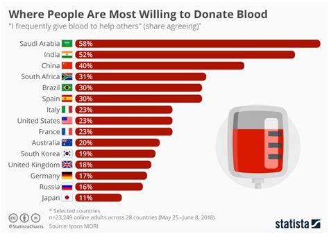 chart  people     donate blood