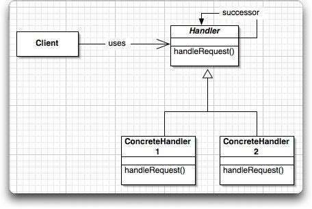 design pattern event handler follow the chain of responsibility javaworld