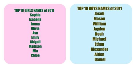 best names top 10 baby names of 2011 name dropping