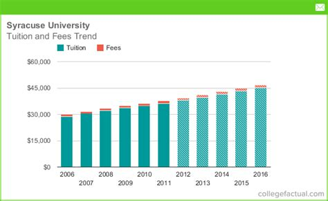 tuition room and board tuition fees at syracuse including predicted increases