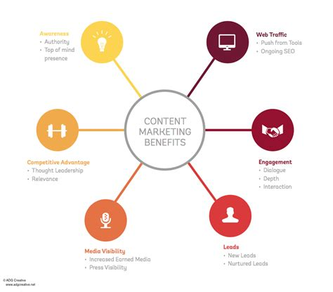 Benefits Of Mba In Marketing by What Is Content Marketing