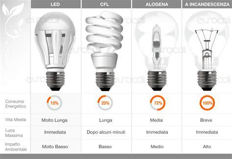 lade a risparmio energetico corrispondenza watt v tac vt 1864 ladina led e27 12w bulb a60