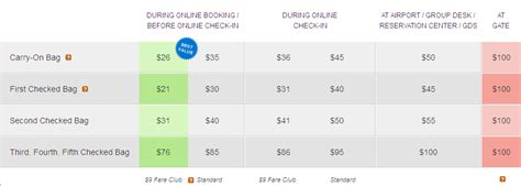 spirit baggage fees copa airlines extra baggage charge