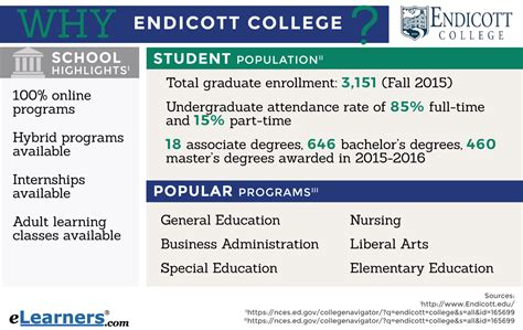 Csun Mba Program Review by Endicott College Endicott College Courses