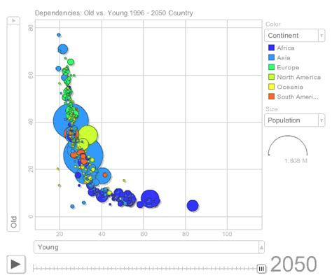 hans rosling excel animation interaction and dynamic excel charts