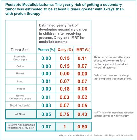 proton cancer treatment cost childhood cancer treatment scca proton therapy center