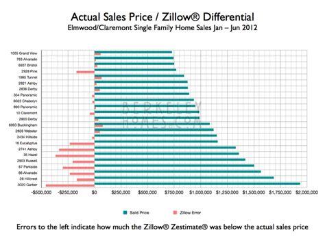 zillow zestimate map berkeley homes sales prices