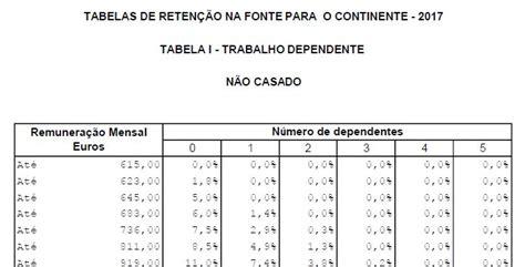 tabelas de irs para 2016 aprovadas em maio de 2016 tabelas de reten 231 227 o na fonte 2017