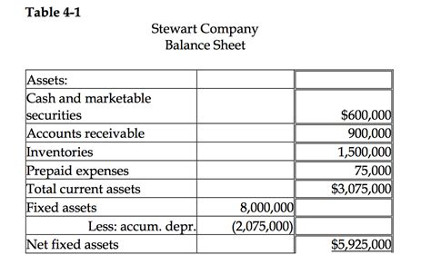 solved table 4 1 stewart company balance sheet assets ca